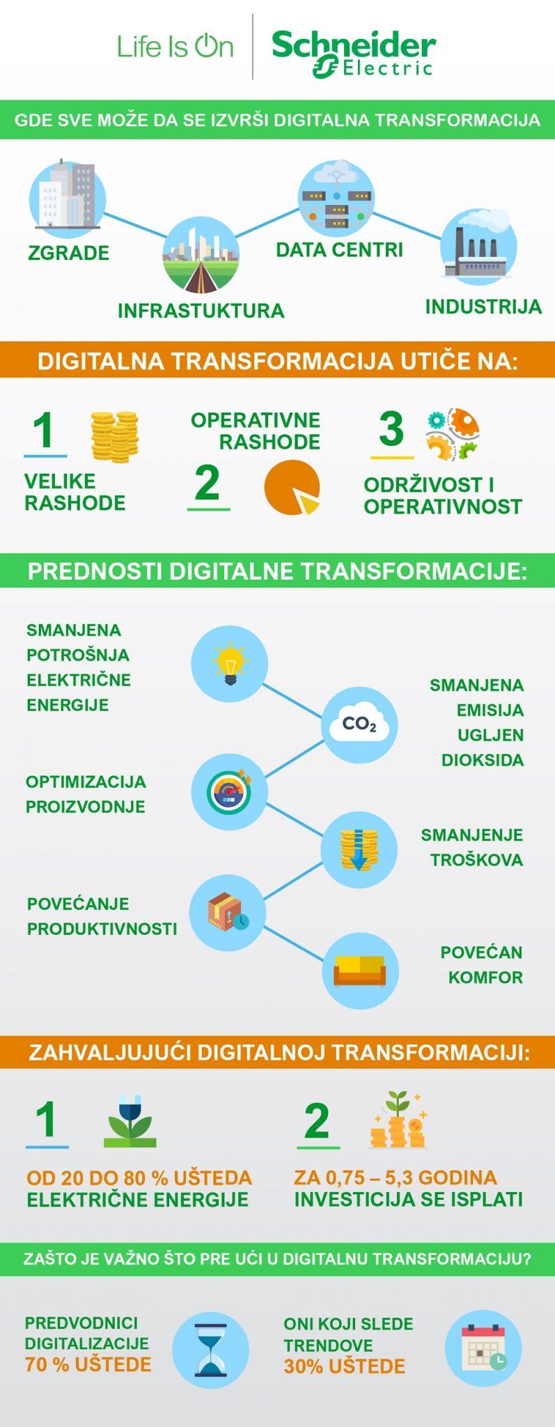Kompanija Schneider Electric predstavila prednosti digitalne transformacije