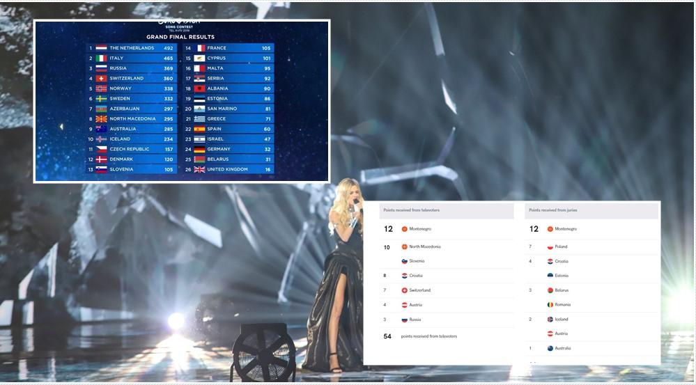 DIVA EUROVISION STORY: Srbija je dobila njihove glasove...