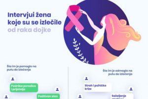 (Iz) bori se kao žena - godišnja analiza medijskog izveštavanja o raku dojke