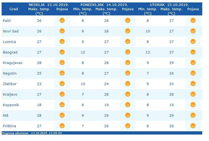 Još Sunčanih Dana Vremenska Prognoza Za 14 Oktobar